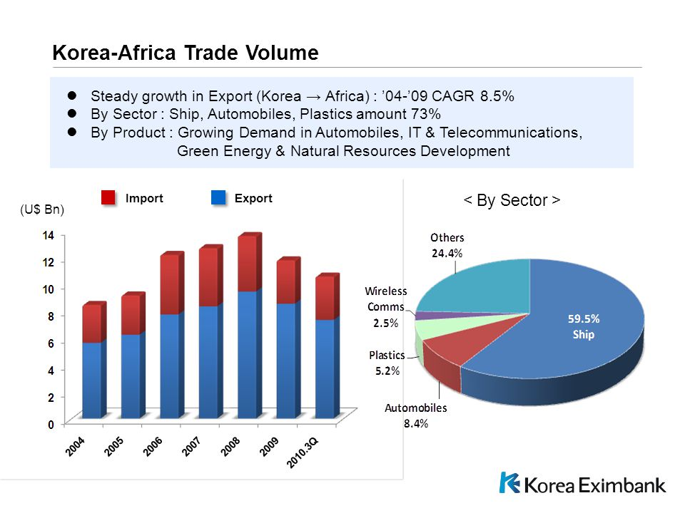 C:\DPS NEW\Pres\PPT\PresPrint.pot Korea-Africa Trade Volume (U$ Bn) Export Import Steady growth in Export (Korea → Africa) : '04-'09 CAGR 8.5% By Sector : Ship, Automobiles, Plastics amount 73% By Product : Growing Demand in Automobiles, IT & Telecommunications, Green Energy & Natural Resources Development