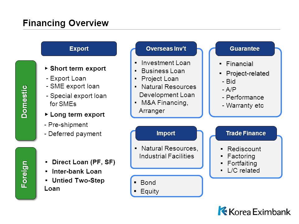 C:\DPS NEW\Pres\PPT\PresPrint.pot Financing Overview ▶ Long term export - Pre-shipment - Deferred payment ▪ Direct Loan (PF, SF) ▪ Inter-bank Loan ▪ Untied Two-Step Loan ▶ Short term export - Export Loan - SME export loan - Special export loan for SMEs ▪ Investment Loan ▪ Business Loan ▪ Project Loan ▪ Natural Resources Development Loan ▪ M&A Financing, Arranger Financial ▪ Financial Project-related ▪ Project-related - Bid - A/P - Performance - Warranty etc ▪ Rediscount ▪ Factoring ▪ Fortfaiting ▪ L/C related ▪ Natural Resources, Industrial Facilities Export Trade Finance Import Guarantee Overseas Inv't  Bond  Equity Domestic Foreign
