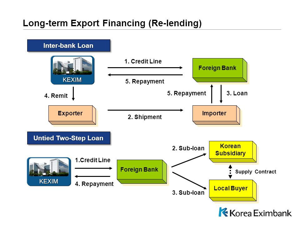 C:\DPS NEW\Pres\PPT\PresPrint.pot Long-term Export Financing (Re-lending) Inter-bank Loan Supply Contract Untied Two-Step Loan 1.Credit Line 4.