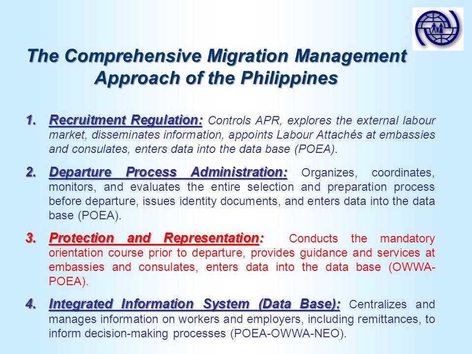 1.Recruitment Regulation: 1.Recruitment Regulation: Controls APR, explores the external labour market, disseminates information, appoints Labour Attachés at embassies and consulates, enters data into the data base (POEA).