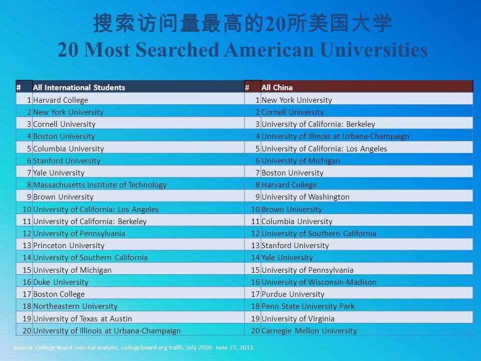 搜索访问量最高的 20 所美国大学 20 Most Searched American Universities #All International Students#All China 1Harvard College1New York University 2 2Cornell Univers