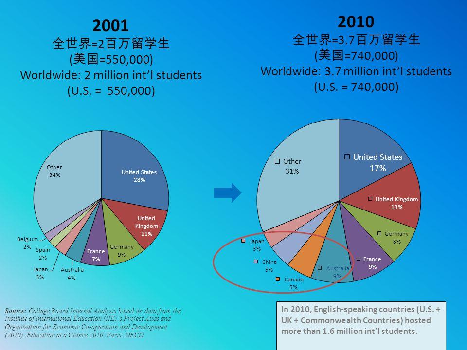 2001 全世界 =2 百万留学生 ( 美国 =550,000) Worldwide: 2 million int'l students (U.S. = 550,000) 2010 全世界 =3.7 百万留学生 ( 美国 =740,000) Worldwide: 3.7 million int'l