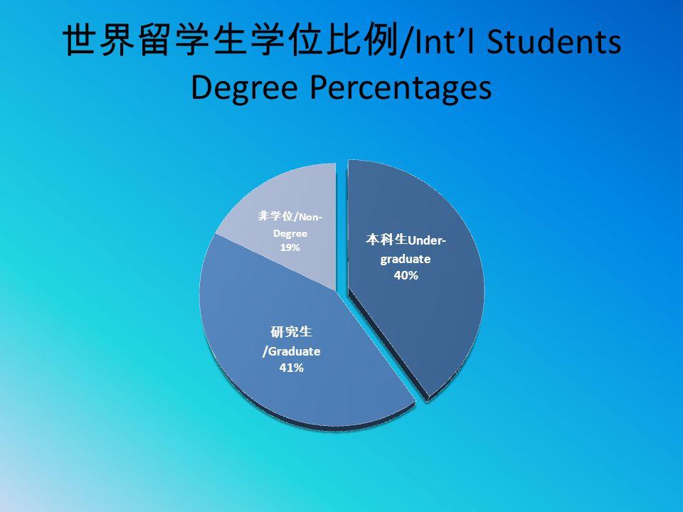 世界留学生学位比例 /Int'l Students Degree Percentages