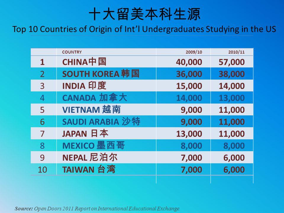十大留美本科生源 Top 10 Countries of Origin of Int'l Undergraduates Studying in the US Source: Open Doors 2011 Report on International Educational Exchange. C