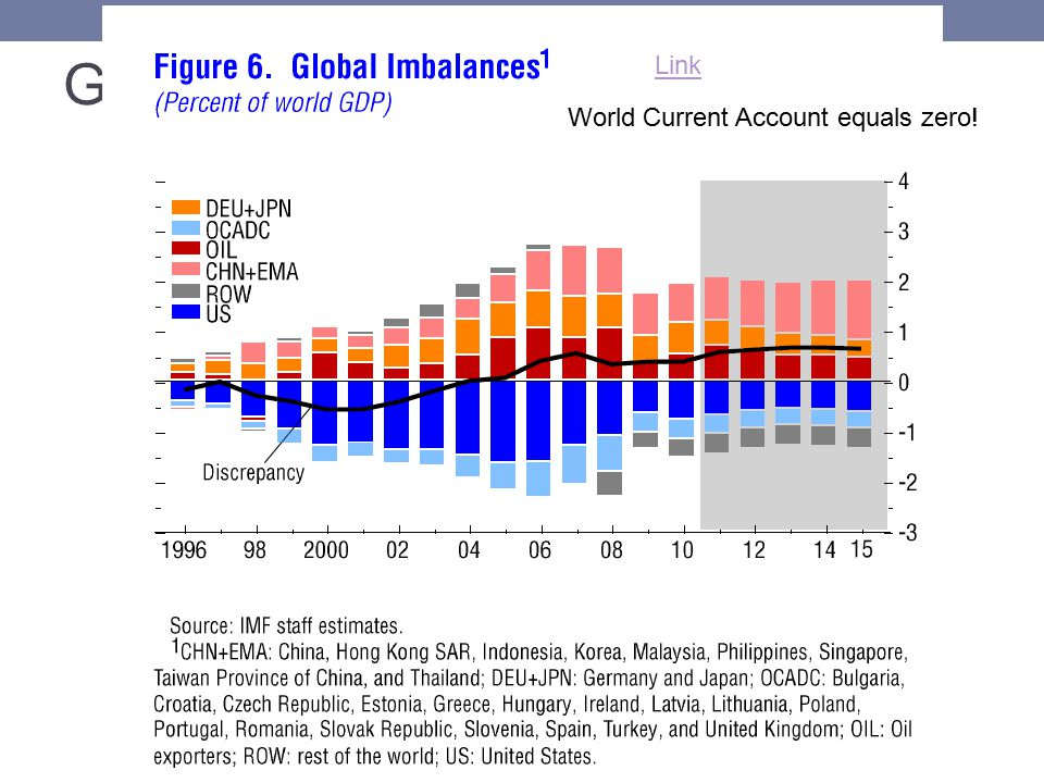 Global Imbalances Link World Current Account equals zero!