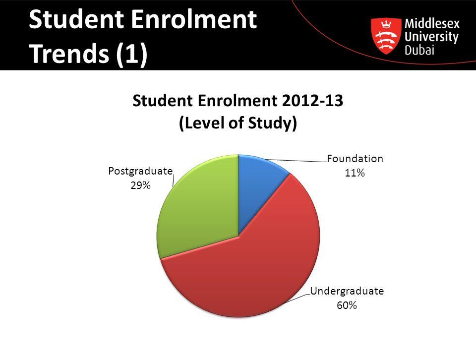Student Enrolment Trends (2) LevelGender Total Enrolment 2012-13 Total Enrolment 2011-12 Growth (%) FoundationSubtotal293 287 2% Female127 128 (-1%) Male166 159 4% UndergraduateSubtotal1590 1401 13% Female801 668 20% Male789 733 8% PostgraduateSubtotal788 604 30% Female422 337 25% Male366 267 37% Total 2671229217%
