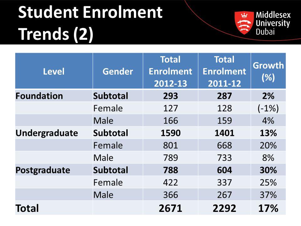 Student Enrolment Trends (3)
