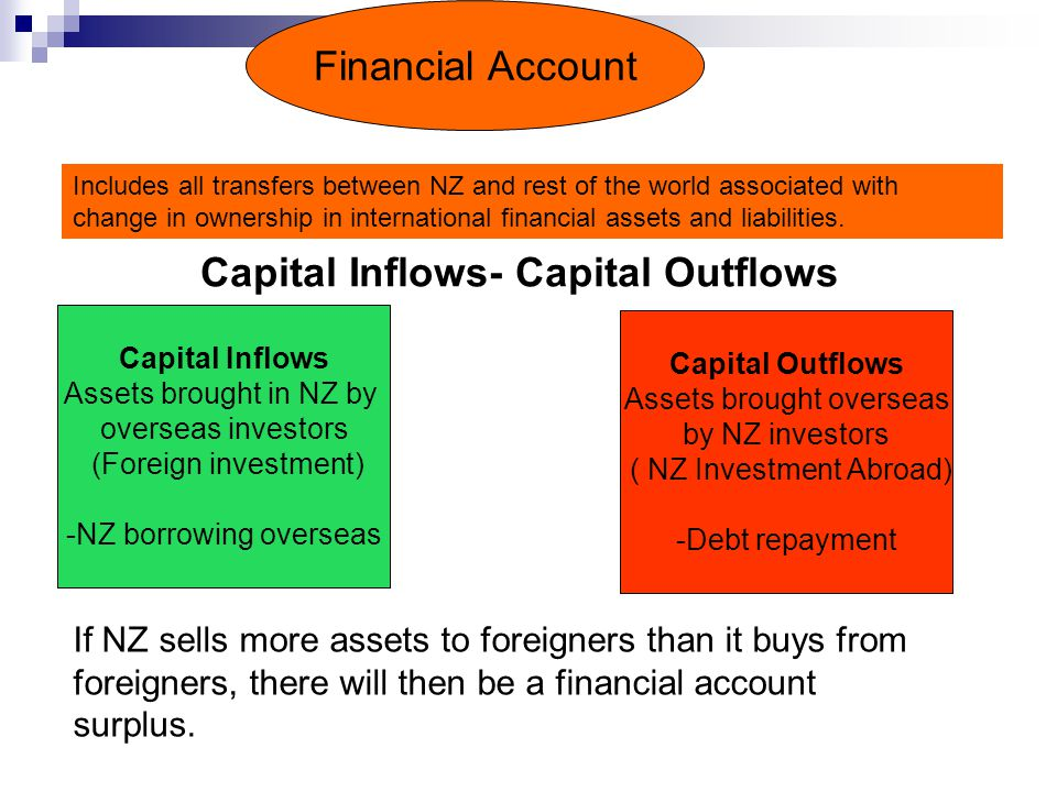 Financial Account Capital Inflows Assets brought in NZ by overseas investors (Foreign investment) -NZ borrowing overseas Capital Outflows Assets brought overseas by NZ investors ( NZ Investment Abroad) -Debt repayment Capital Inflows- Capital Outflows If NZ sells more assets to foreigners than it buys from foreigners, there will then be a financial account surplus.