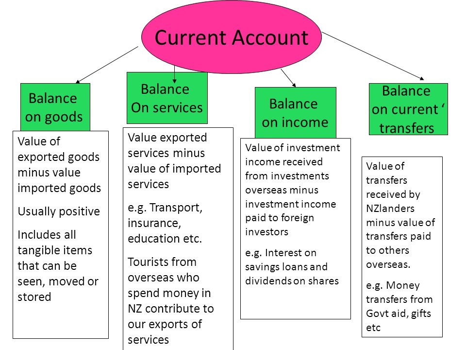 Current Account Balance on goods Balance On services Balance on income Balance on current ' transfers Value of exported goods minus value imported goods Usually positive Includes all tangible items that can be seen, moved or stored Value exported services minus value of imported services e.g.