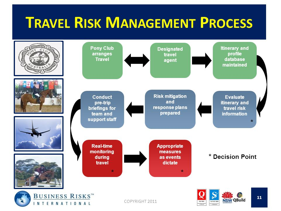T RAVEL R ISK M ANAGEMENT P ROCESS COPYRIGHT 2011 11 Pony Club arranges Travel Real-time monitoring during travel Conduct pre-trip briefings for team and support staff Designated travel agent Itinerary and profile database maintained Appropriate measures as events dictate Risk mitigation and response plans prepared Evaluate itinerary and travel risk information * Decision Point * **