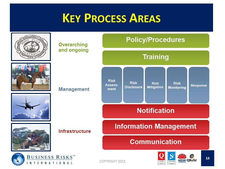 K EY P ROCESS A REAS COPYRIGHT 2011 13 Information Management Risk Assess- ment Policy/Procedures Training Notification Communication Risk Disclosure Risk Mitigation Risk Monitoring Response Overarching and ongoing Management Infrastructure