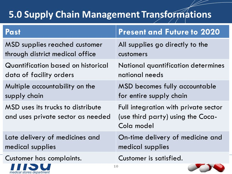 5.0 Supply Chain Management Transformations PastPresent and Future to 2020 MSD supplies reached customer through district medical office All supplies