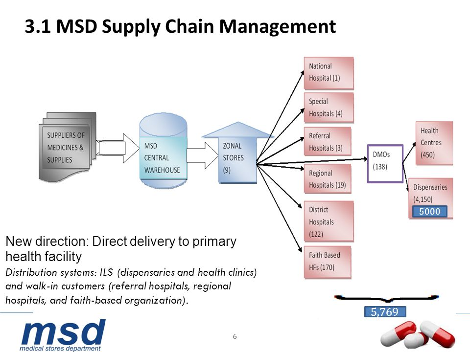 6 3.1 MSD Supply Chain Management New direction: Direct delivery to primary health facility Distribution systems: ILS (dispensaries and health clinics
