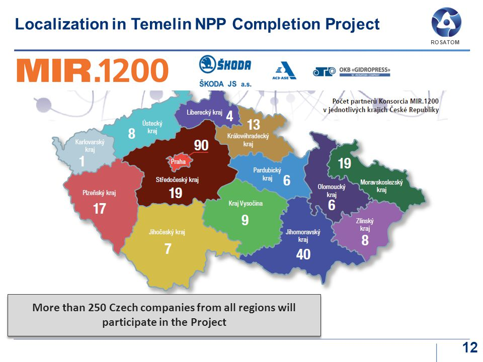 Localization in Temelin NPP Completion Project 12 More than 250 Czech companies from all regions will participate in the Project ROSATOM