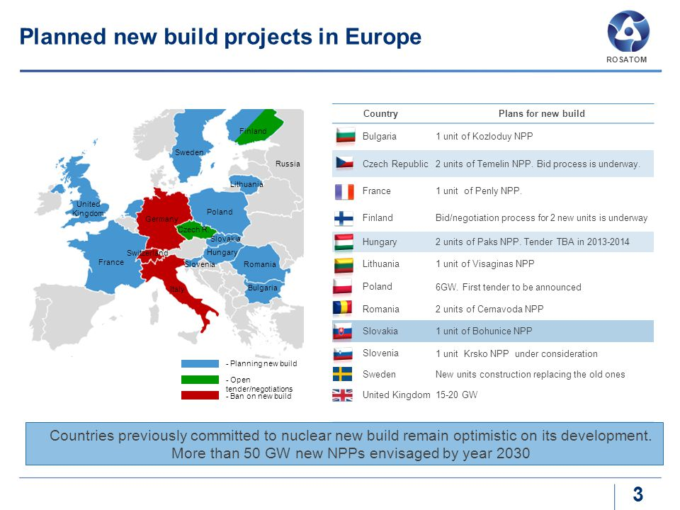 CountryPlans for new build Bulgaria 1 unit of Kozloduy NPP Czech Republic 2 units of Temelin NPP. Bid process is underway. France 1 unit of Penly NPP.