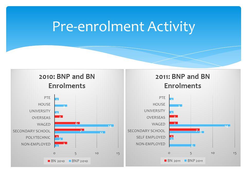 Pre-enrolment Activity