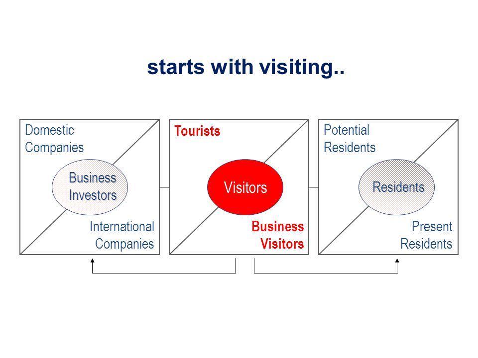 Domestic Companies International Companies BusinessInvestors Visitors Tourists Business Visitors Potential Residents Present Residents Residents starts with visiting..