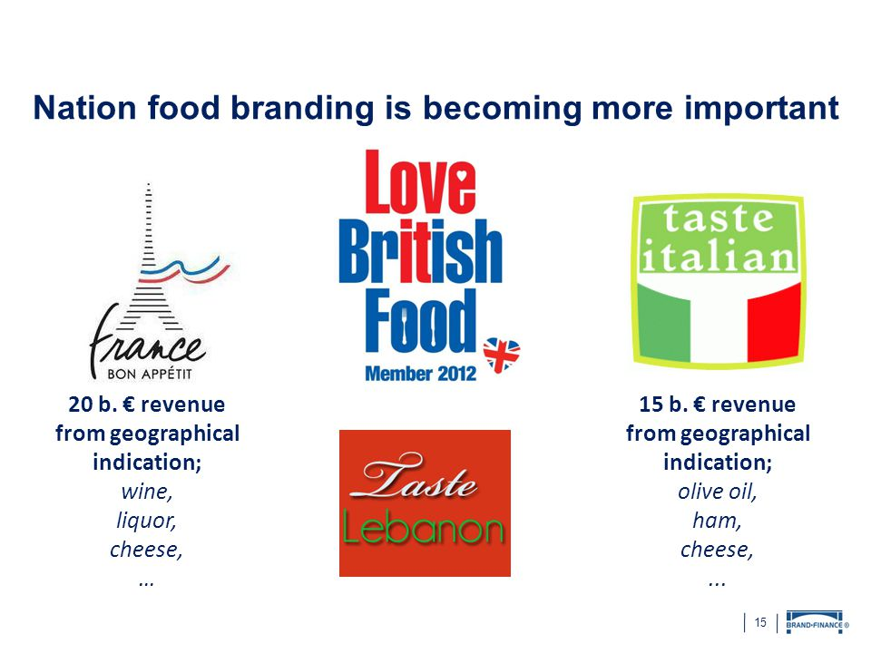 15 Nation food branding is becoming more important 20 b. € revenue from geographical indication; wine, liquor, cheese, … 15 b. € revenue from geograph
