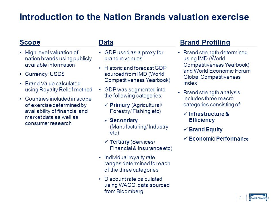 4 Introduction to the Nation Brands valuation exercise Brand strength determined using IMD (World Competitiveness Yearbook) and World Economic Forum G