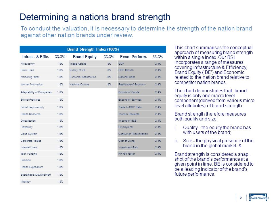 6 Determining a nations brand strength To conduct the valuation, it is necessary to determine the strength of the nation brand against other nation brands under review.