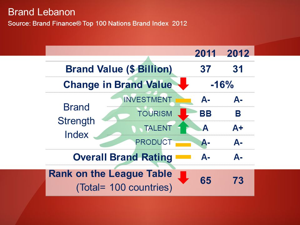 Brand Lebanon Source: Brand Finance® Top 100 Nations Brand Index 2012 20112012 Brand Value ($ Billion)3731 Change in Brand Value-16% Brand Strength Index INVESTMENT A- TOURISM BBB TALENT AA+ PRODUCT A- Overall Brand Rating A- Rank on the League Table (Total= 100 countries) 6573