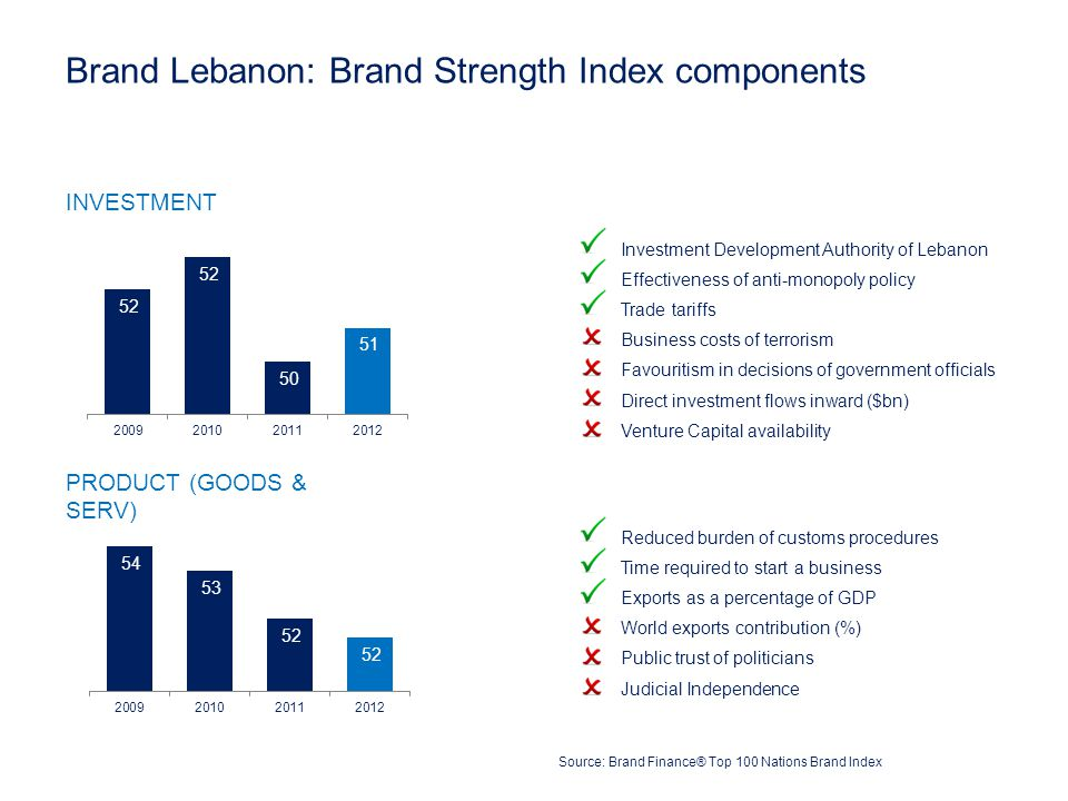 Source: Brand Finance® Top 100 Nations Brand Index Brand Lebanon: Brand Strength Index components INVESTMENT PRODUCT (GOODS & SERV) Investment Development Authority of Lebanon Effectiveness of anti-monopoly policy Trade tariffs Business costs of terrorism Favouritism in decisions of government officials Direct investment flows inward ($bn) Venture Capital availability Reduced burden of customs procedures Time required to start a business Exports as a percentage of GDP World exports contribution (%) Public trust of politicians Judicial Independence
