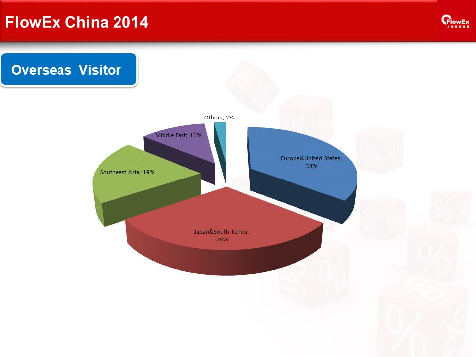 Overseas Visitor FlowEx China 2014