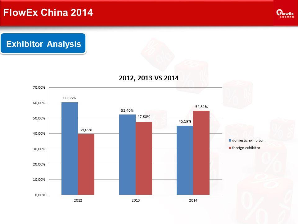 Exhibitor Analysis FlowEx China 2014