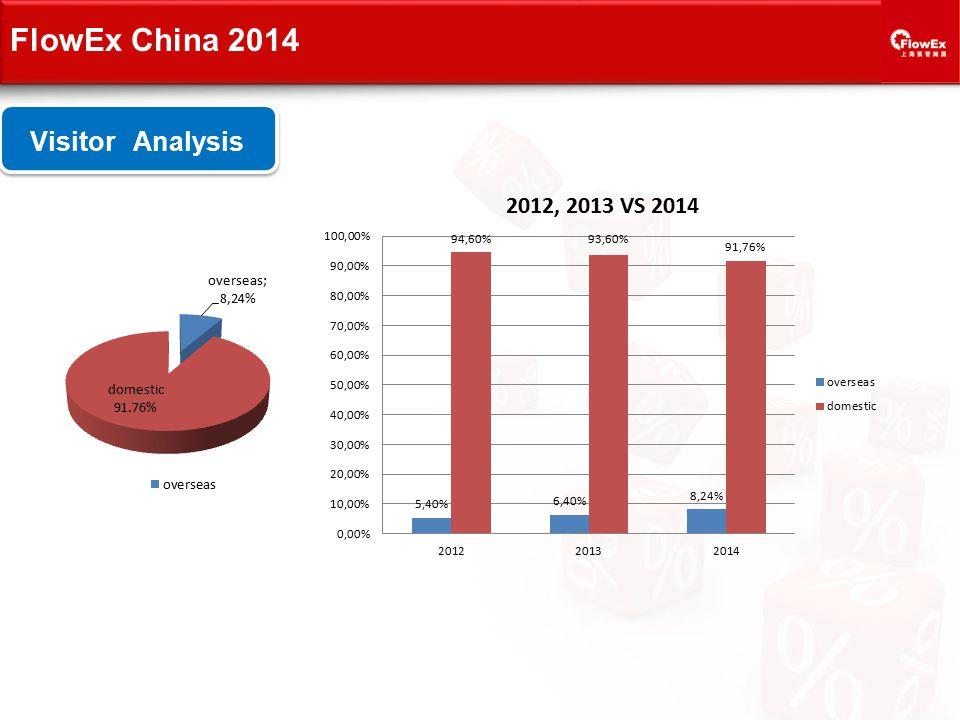 Visitor Analysis FlowEx China 2014