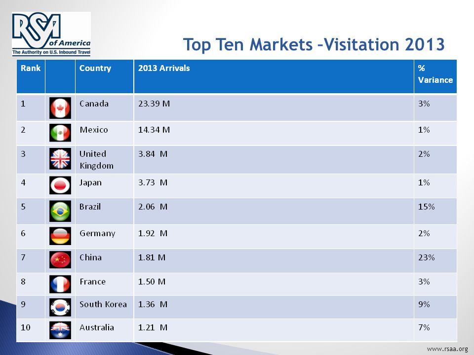 www.rsaa.org Top Ten Markets –Visitation 2013