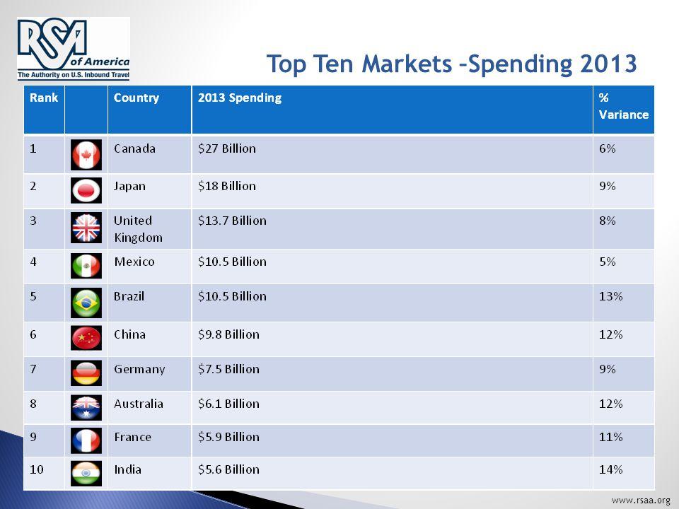 www.rsaa.org Top Ten Markets –Spending 2013
