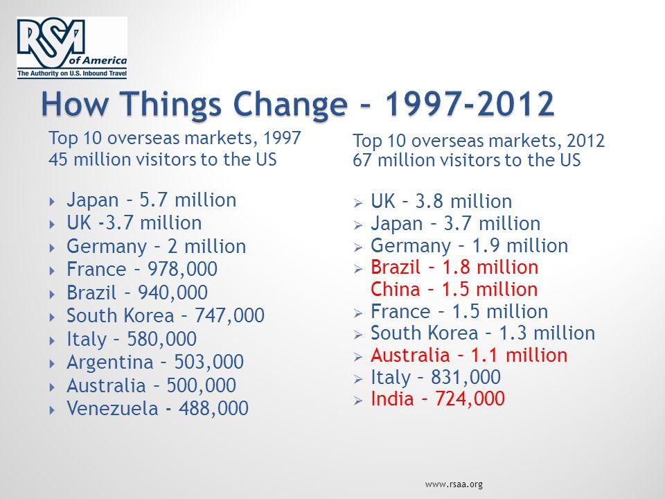 Top 10 overseas markets, 1997 45 million visitors to the US  Japan – 5.7 million  UK -3.7 million  Germany – 2 million  France – 978,000  Brazil – 940,000  South Korea – 747,000  Italy – 580,000  Argentina – 503,000  Australia – 500,000  Venezuela - 488,000 Top 10 overseas markets, 2012 67 million visitors to the US  UK – 3.8 million  Japan – 3.7 million  Germany – 1.9 million  Brazil – 1.8 million China – 1.5 million  France – 1.5 million  South Korea – 1.3 million  Australia – 1.1 million  Italy – 831,000  India – 724,000 www.rsaa.org
