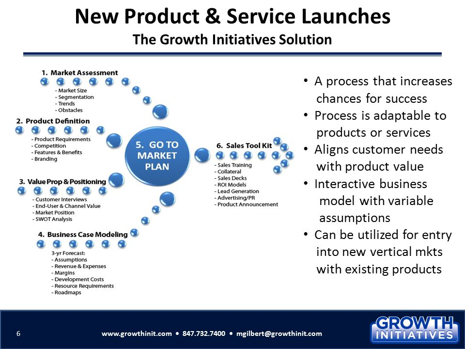 6 A process that increases chances for success Process is adaptable to products or services Aligns customer needs with product value Interactive busin
