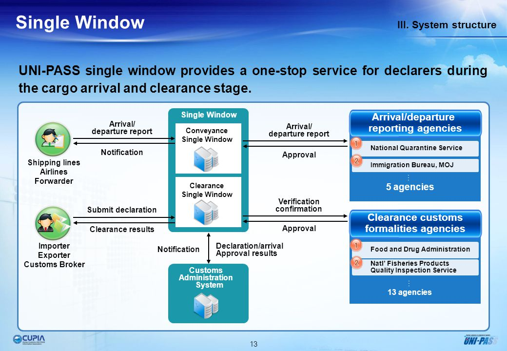 13 III. System structure Single Window UNI-PASS single window provides a one-stop service for declarers during the cargo arrival and clearance stage.