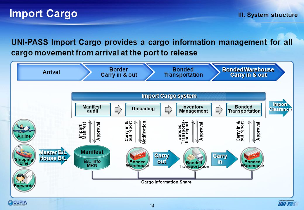 14 III. System structure Import Cargo UNI-PASS Import Cargo provides a cargo information management for all cargo movement from arrival at the port to