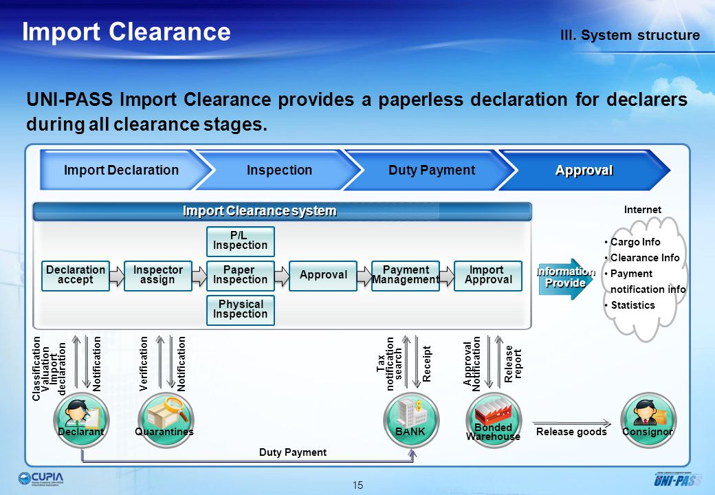 15 III. System structure Import Clearance UNI-PASS Import Clearance provides a paperless declaration for declarers during all clearance stages. Import
