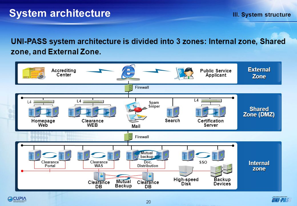 20 III. System structure System architecture UNI-PASS system architecture is divided into 3 zones: Internal zone, Shared zone, and External Zone. Accr