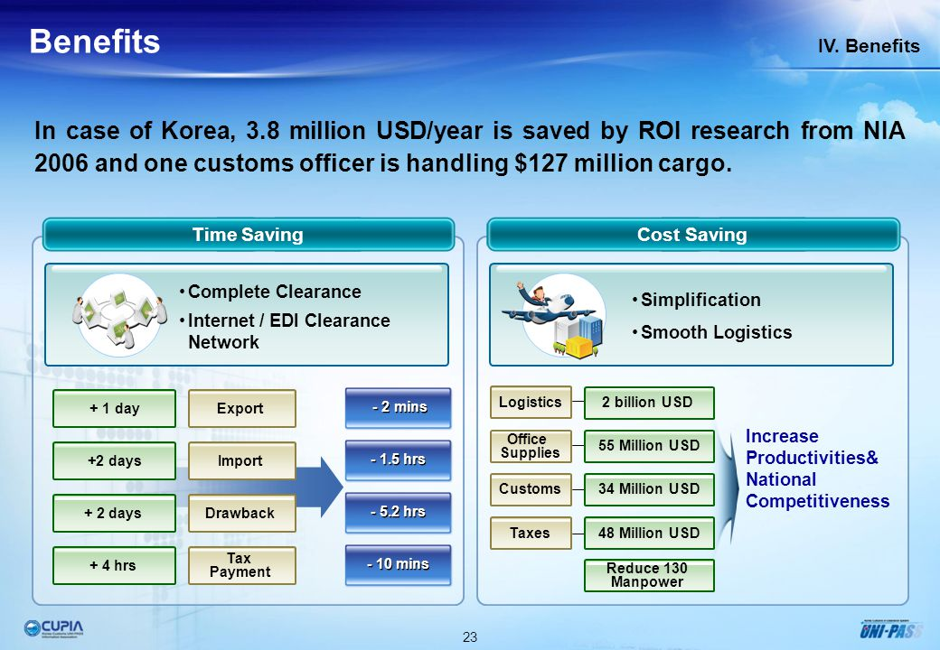 23 IV. Benefits Benefits In case of Korea, 3.8 million USD/year is saved by ROI research from NIA 2006 and one customs officer is handling $127 millio
