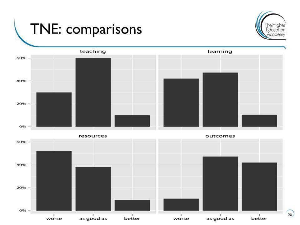 20 TNE: comparisons