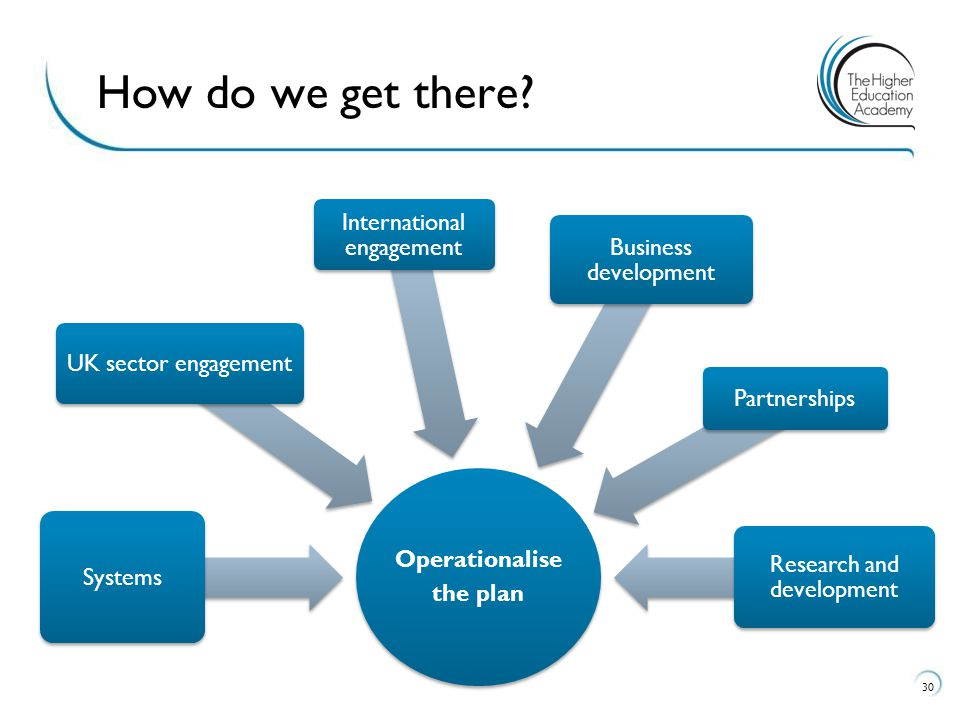 30 How do we get there? Operationalise the plan Systems UK sector engagement International engagement Business development Partnerships Research and d