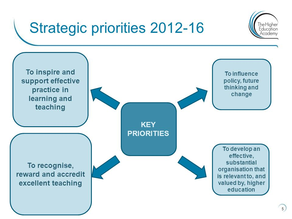 5 Strategic priorities 2012-16 To inspire and support effective practice in learning and teaching To recognise, reward and accredit excellent teaching To influence policy, future thinking and change To develop an effective, substantial organisation that is relevant to, and valued by, higher education KEY PRIORITIES