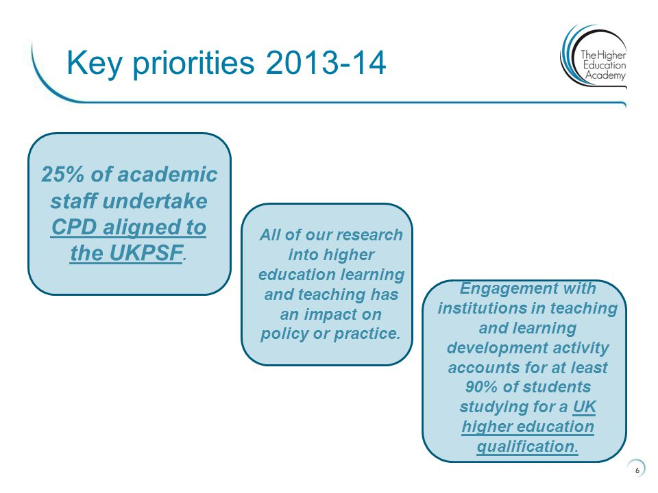 6 Key priorities 2013-14 25% of academic staff undertake CPD aligned to the UKPSF. All of our research into higher education learning and teaching has
