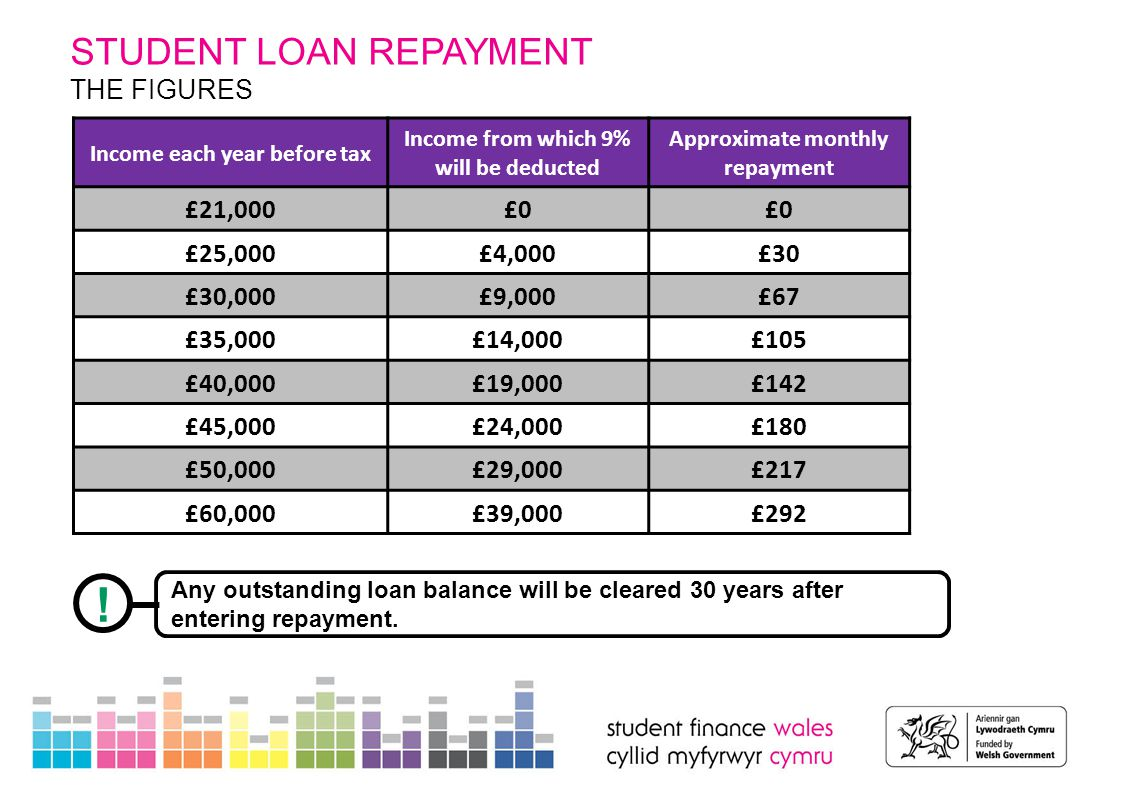 STUDENT LOAN REPAYMENT THE FIGURES Income each year before tax Income from which 9% will be deducted Approximate monthly repayment £21,000£0 £25,000£4,000£30 £30,000£9,000£67 £35,000£14,000£105 £40,000£19,000£142 £45,000£24,000£180 £50,000£29,000£217 £60,000£39,000£292 .