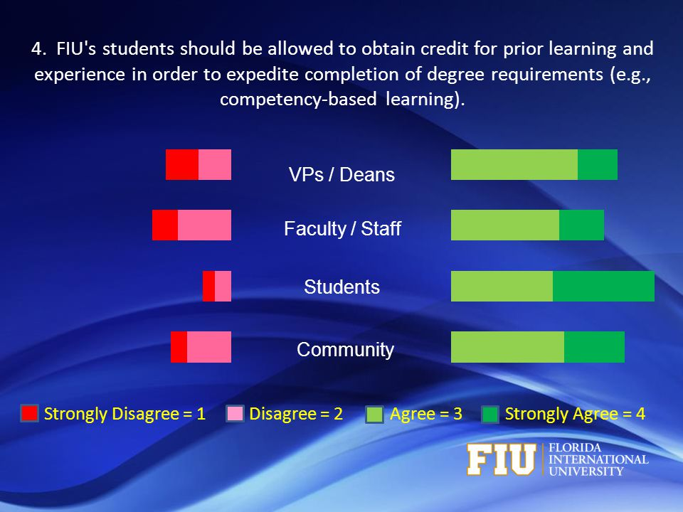 Strongly Disagree = 1 Disagree = 2 Agree = 3 Strongly Agree = 4 VPs / Deans Faculty / Staff Students Community 4. FIU's students should be allowed to