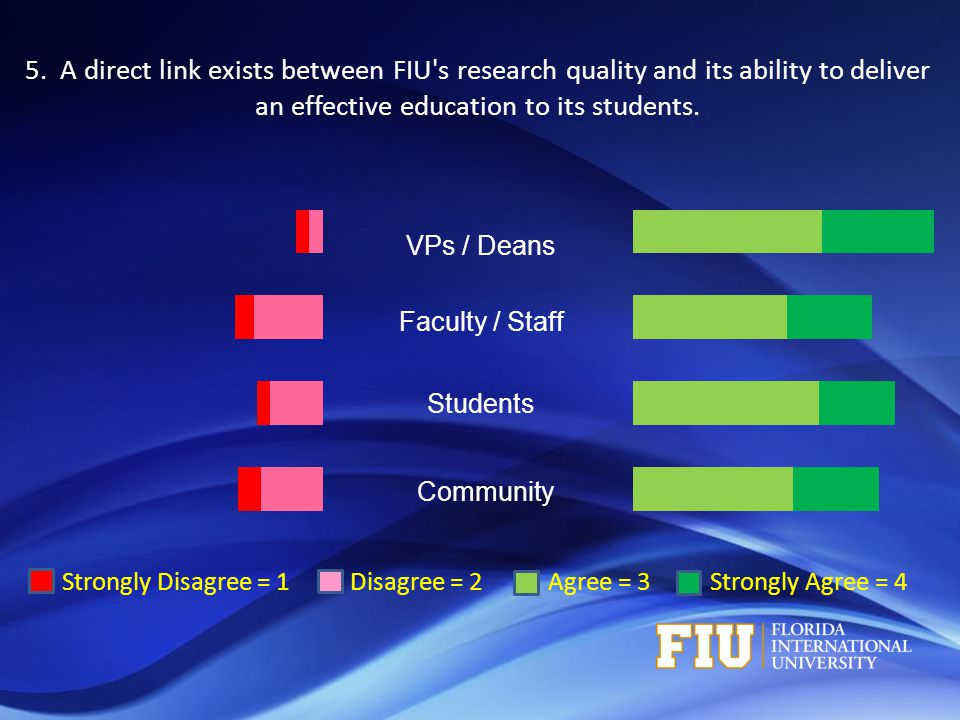 Strongly Disagree = 1 Disagree = 2 Agree = 3 Strongly Agree = 4 VPs / Deans Faculty / Staff Students Community 5. A direct link exists between FIU's r