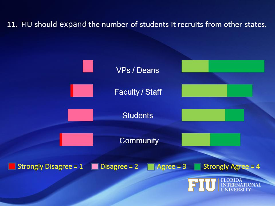 Strongly Disagree = 1 Disagree = 2 Agree = 3 Strongly Agree = 4 VPs / Deans Faculty / Staff Students Community 11.