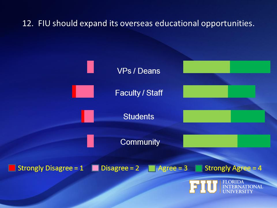 Strongly Disagree = 1 Disagree = 2 Agree = 3 Strongly Agree = 4 VPs / Deans Faculty / Staff Students Community 12. FIU should expand its overseas educ