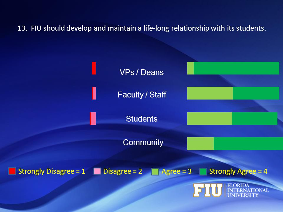 Strongly Disagree = 1 Disagree = 2 Agree = 3 Strongly Agree = 4 VPs / Deans Faculty / Staff Students Community 13. FIU should develop and maintain a l