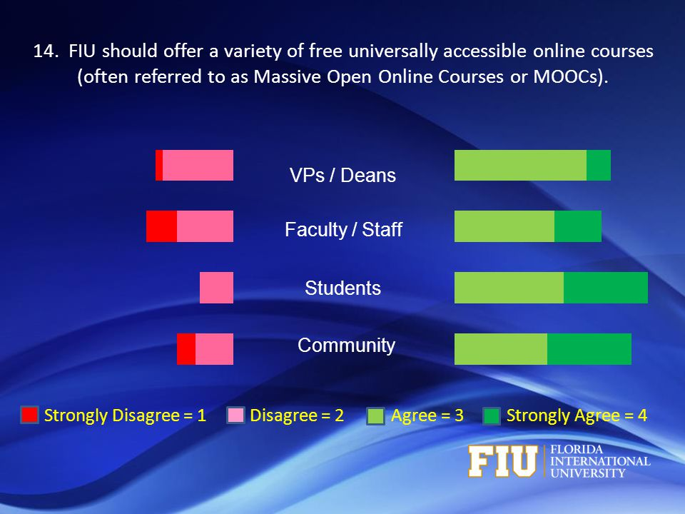 Strongly Disagree = 1 Disagree = 2 Agree = 3 Strongly Agree = 4 VPs / Deans Faculty / Staff Students Community 14. FIU should offer a variety of free