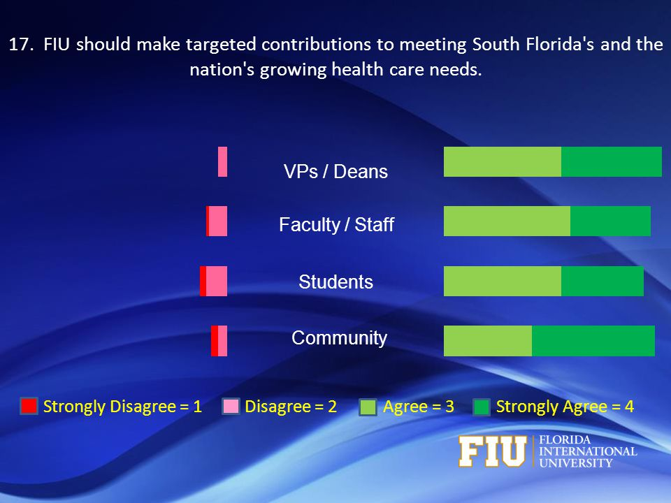 Strongly Disagree = 1 Disagree = 2 Agree = 3 Strongly Agree = 4 VPs / Deans Faculty / Staff Students Community 17. FIU should make targeted contributi